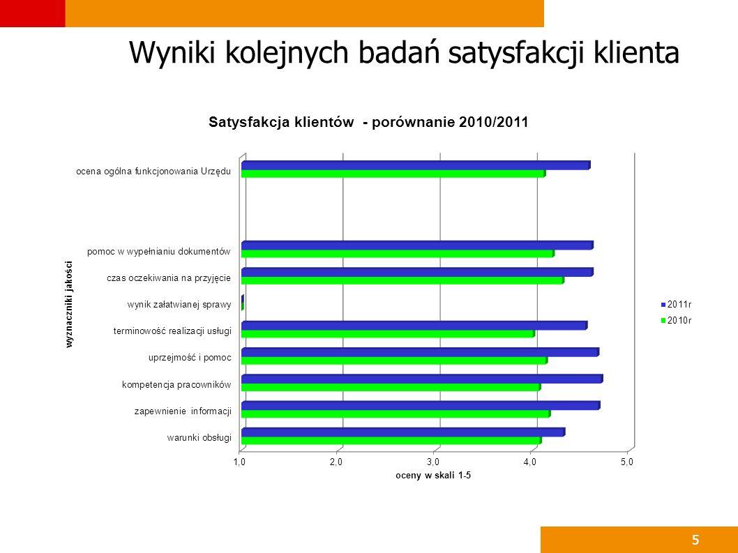 Wyniki kolejnych badań satysfakcji klienta