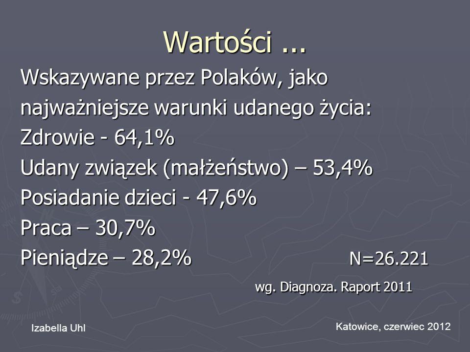 Wartości ... Wskazywane przez Polaków, jako