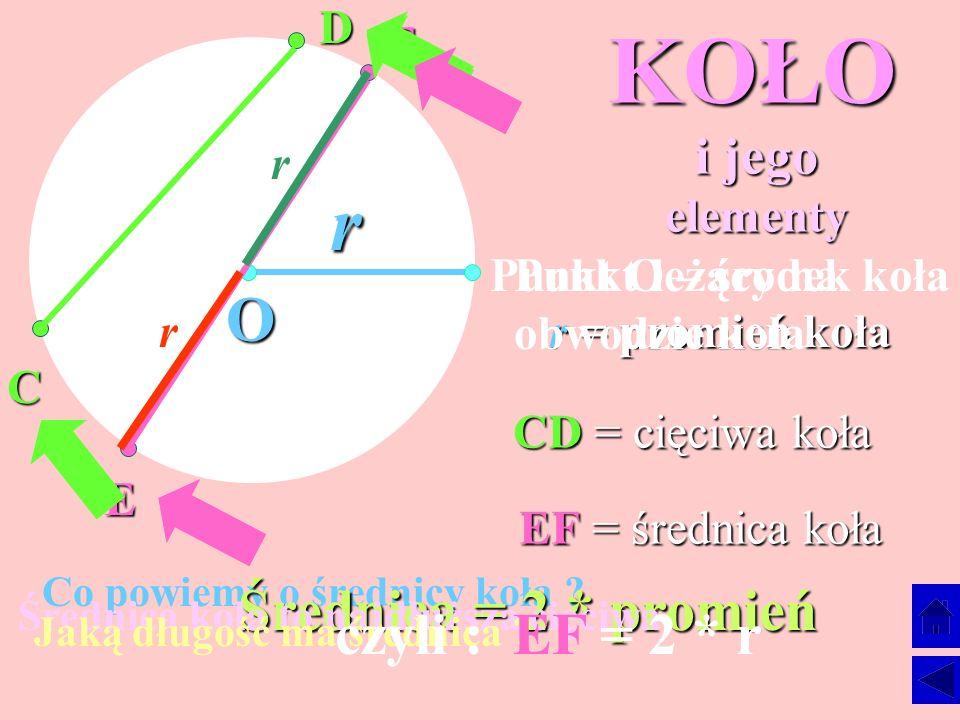 KOŁO r O Średnica = 2 * promień czyli : EF = 2 * r i jego elementy D F