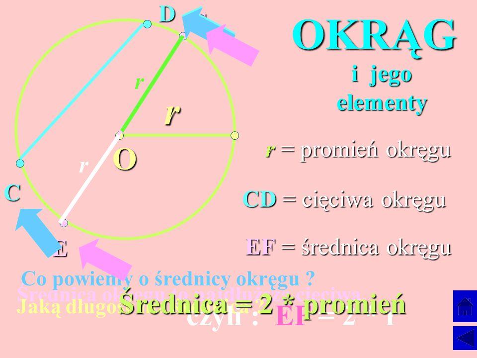 OKRĄG r O Średnica = 2 * promień czyli : EF = 2 * r D F