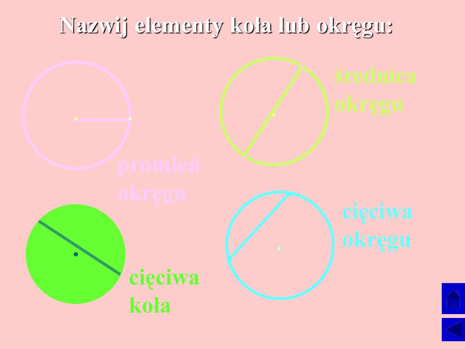 Nazwij elementy koła lub okręgu: