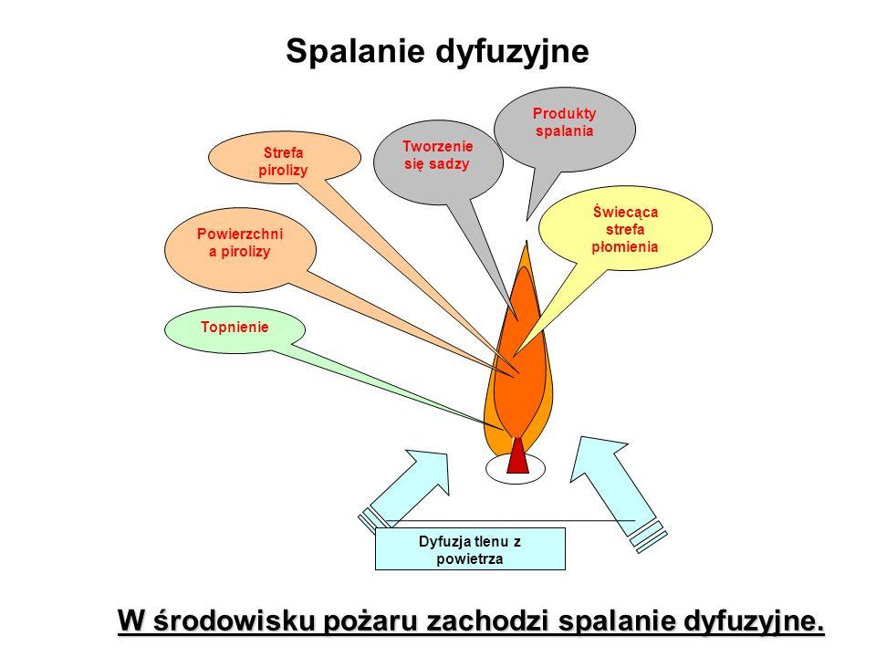 Spalanie dyfuzyjne W środowisku pożaru zachodzi spalanie dyfuzyjne.