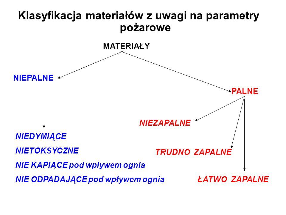 Klasyfikacja materiałów z uwagi na parametry pożarowe
