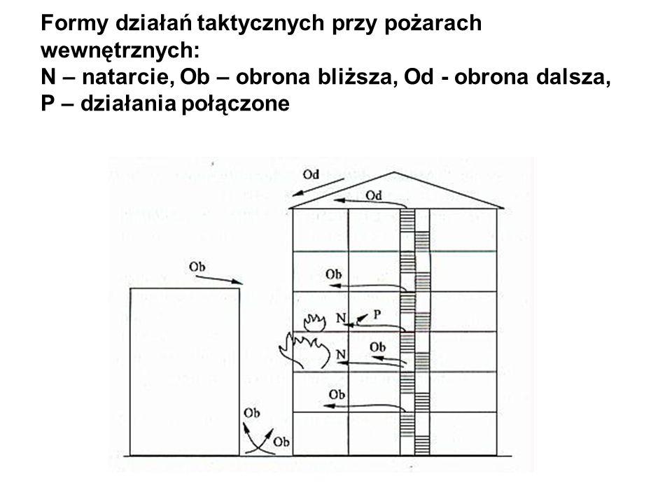 Formy działań taktycznych przy pożarach wewnętrznych: N – natarcie, Ob – obrona bliższa, Od - obrona dalsza, P – działania połączone