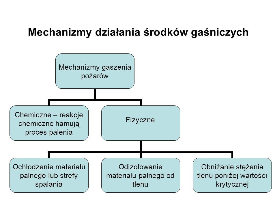 Mechanizmy działania środków gaśniczych