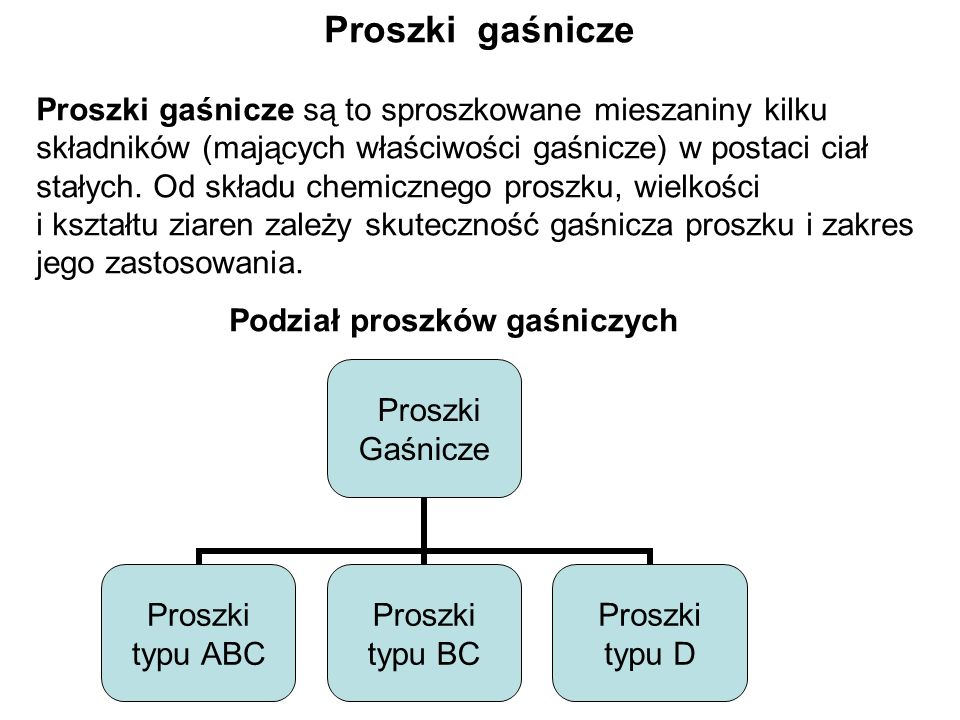 Podział proszków gaśniczych