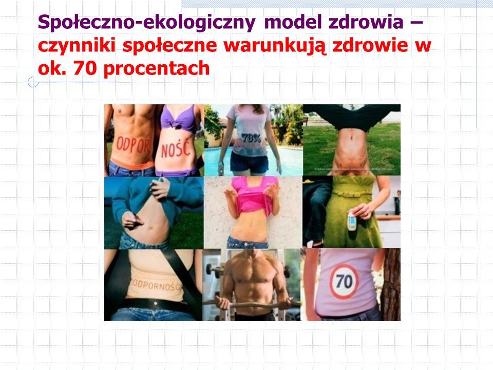 Społeczno-ekologiczny model zdrowia – czynniki społeczne warunkują zdrowie w ok. 70 procentach