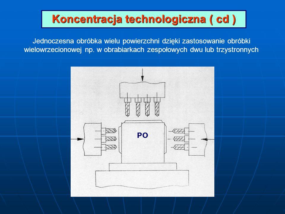 Koncentracja technologiczna ( cd )