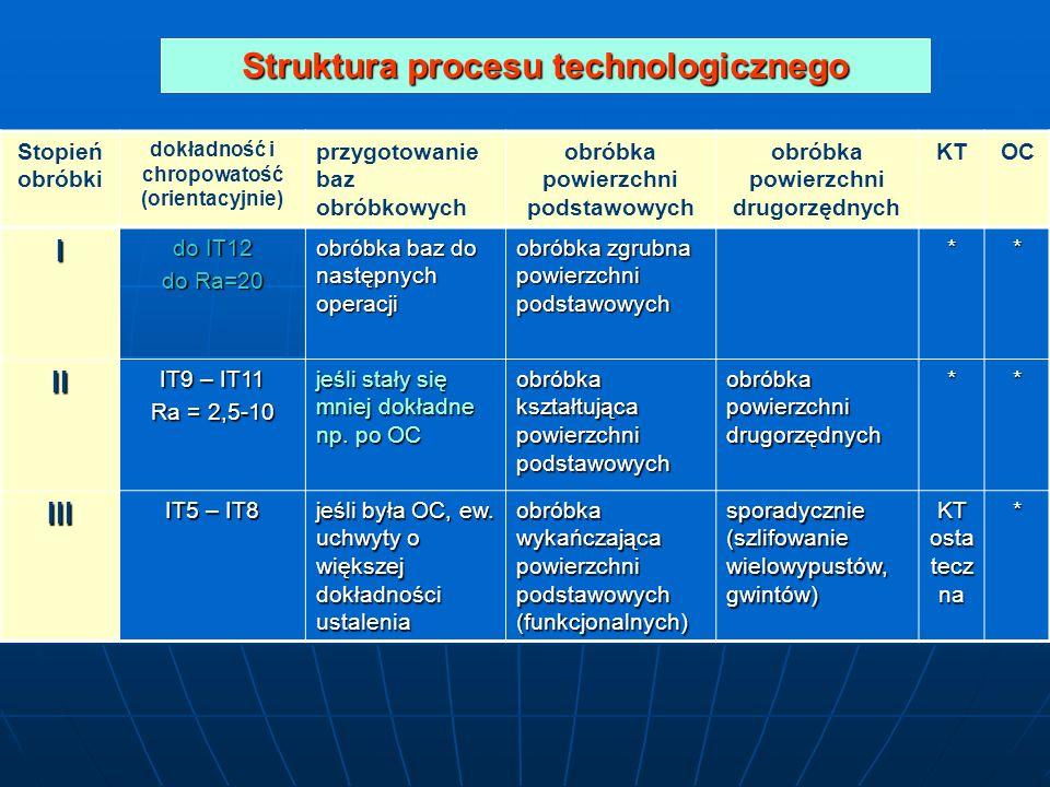 Struktura procesu technologicznego