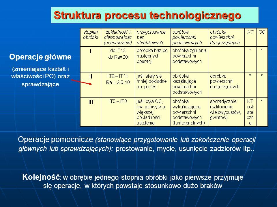 (zmieniające kształt i właściwości PO) oraz sprawdzające