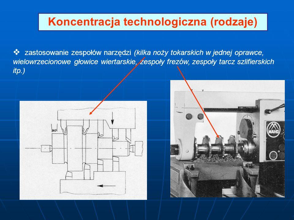 Koncentracja technologiczna (rodzaje)