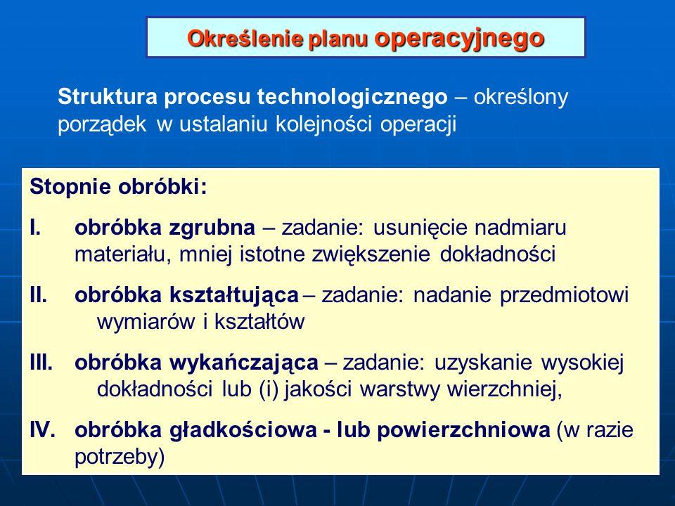 Określenie planu operacyjnego