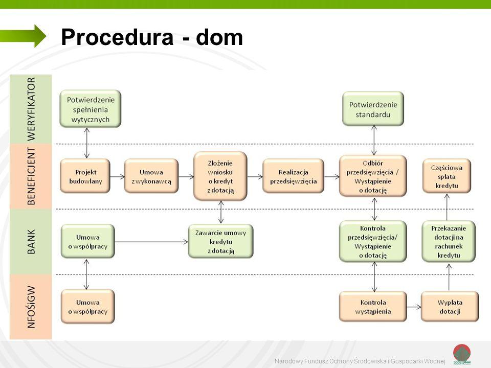 Procedura - dom Narodowy Fundusz Ochrony Środowiska i Gospodarki Wodnej