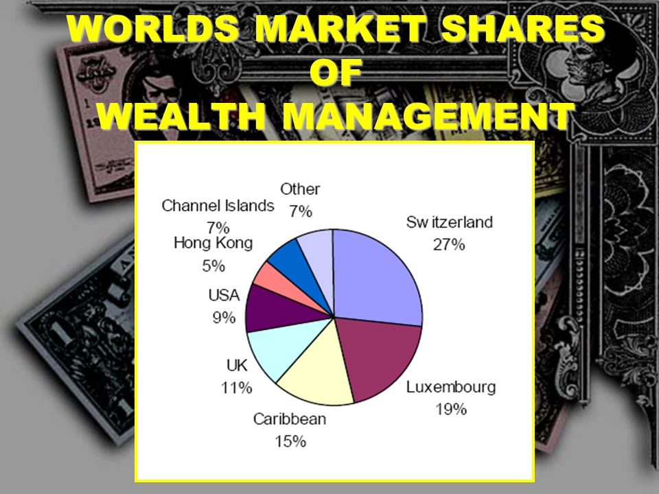 WORLDS MARKET SHARES OF WEALTH MANAGEMENT
