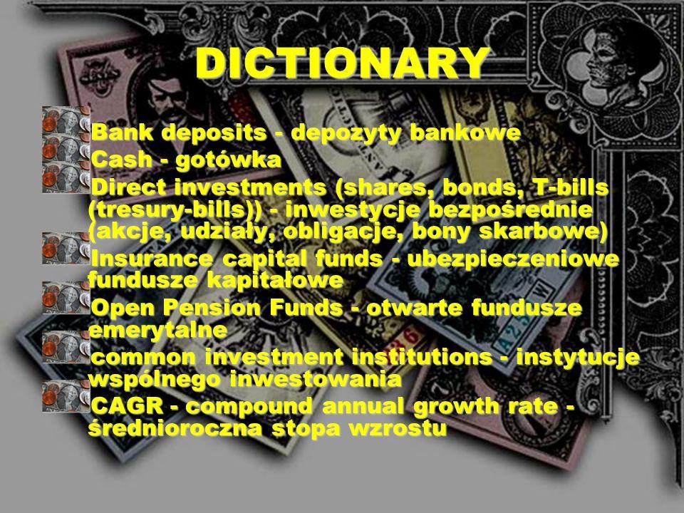 DICTIONARY Bank deposits - depozyty bankowe Cash - gotówka