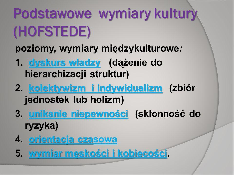 Podstawowe wymiary kultury (HOFSTEDE)