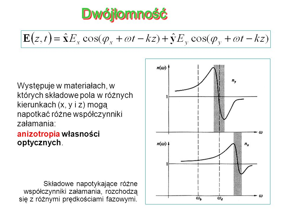 Dwójłomność Występuje w materiałach, w których składowe pola w różnych kierunkach (x, y i z) mogą napotkać różne współczynniki załamania: