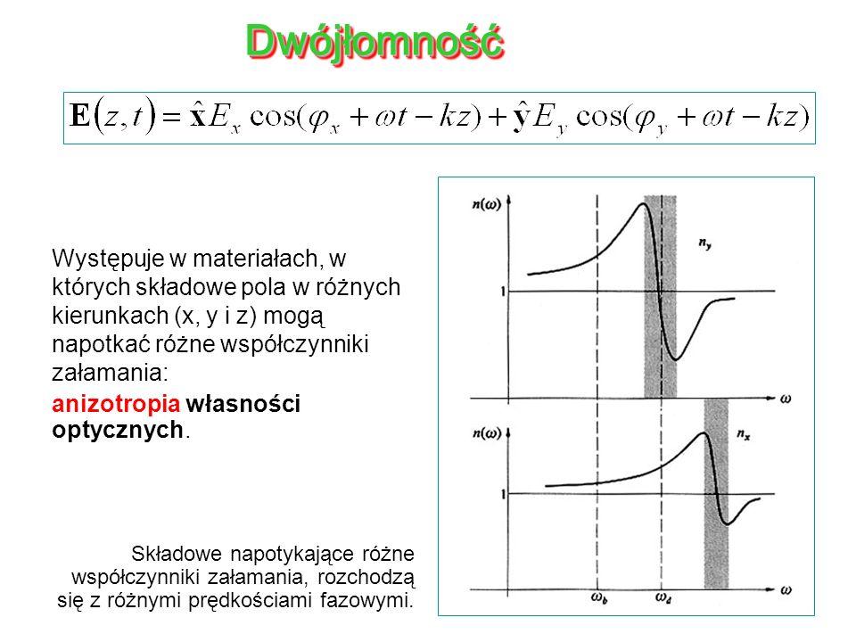 DwójłomnośćWystępuje w materiałach, w których składowe pola w różnych kierunkach (x, y i z) mogą napotkać różne współczynniki załamania: