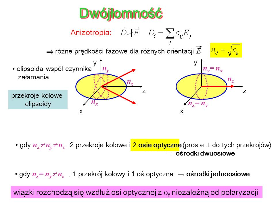 Dwójłomność Anizotropia: nx= ny ny= nx nz nx ny nz