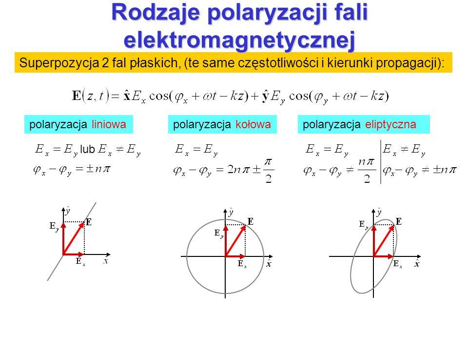 Rodzaje polaryzacji fali elektromagnetycznej