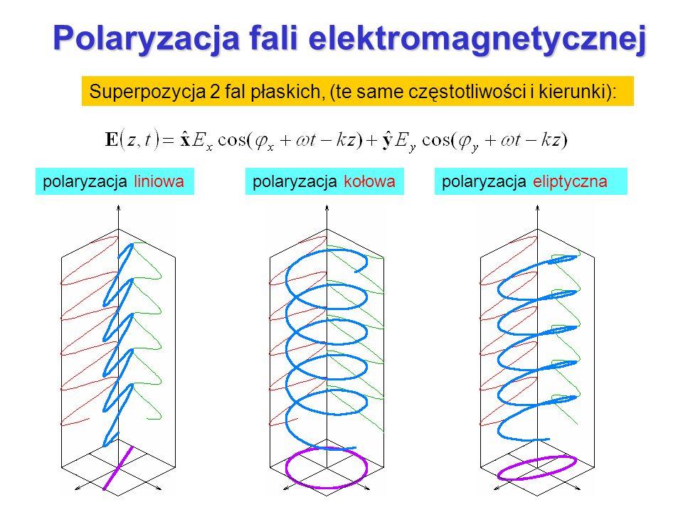 Polaryzacja fali elektromagnetycznej