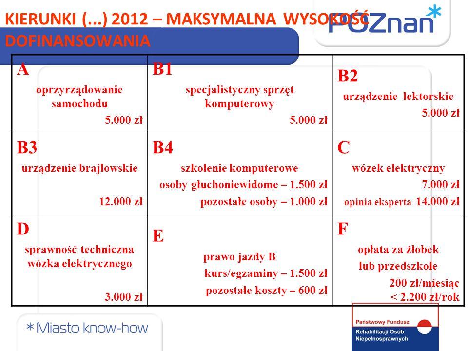 KIERUNKI (...) 2012 – MAKSYMALNA WYSOKOŚĆ DOFINANSOWANIA