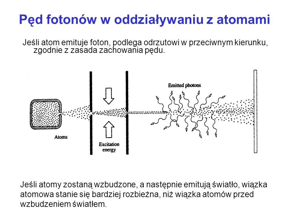 Pęd fotonów w oddziaływaniu z atomami