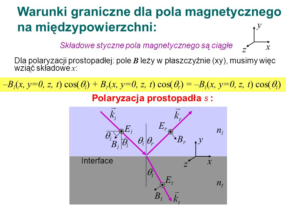 Warunki graniczne dla pola magnetycznego na międzypowierzchni: