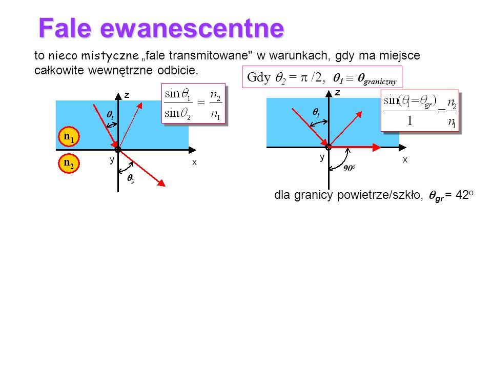 Fale ewanescentne Gdy 2 =  /2, 1  graniczny