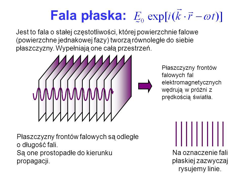 Na oznaczenie fali płaskiej zazwyczaj rysujemy linie.