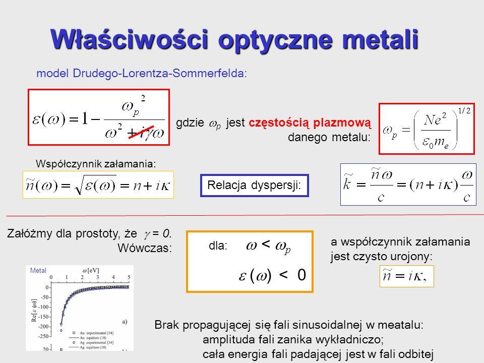 Właściwości optyczne metali