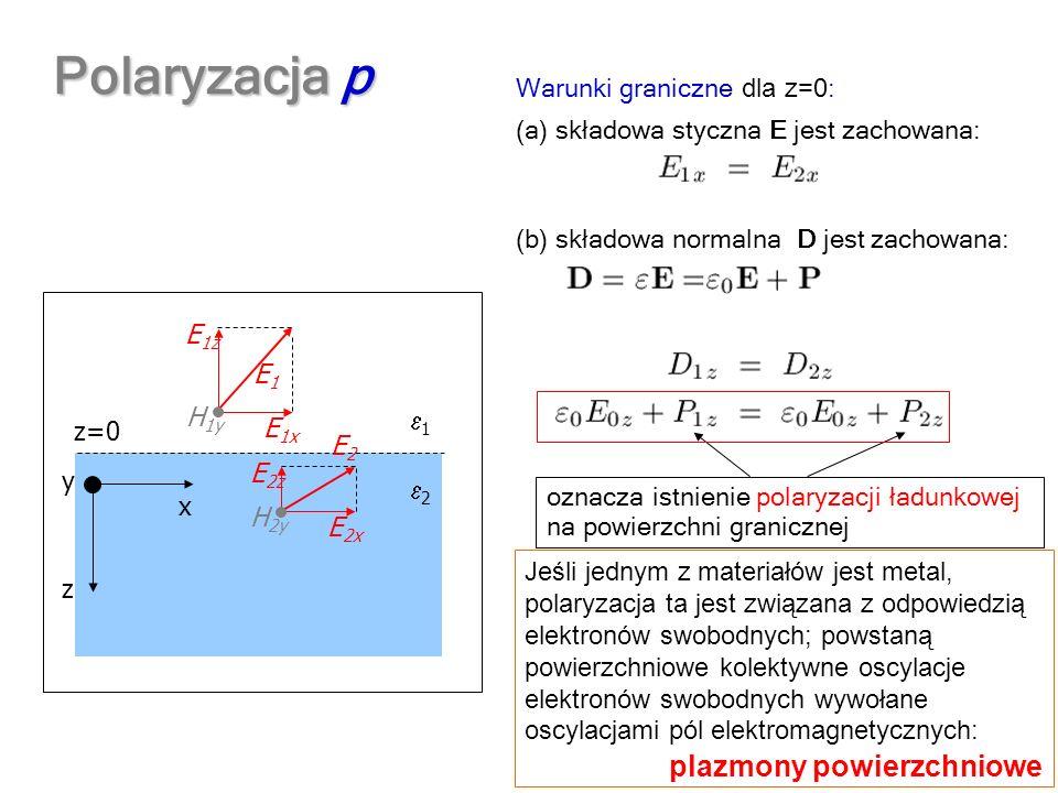 Polaryzacja p plazmony powierzchniowe Warunki graniczne dla z=0: