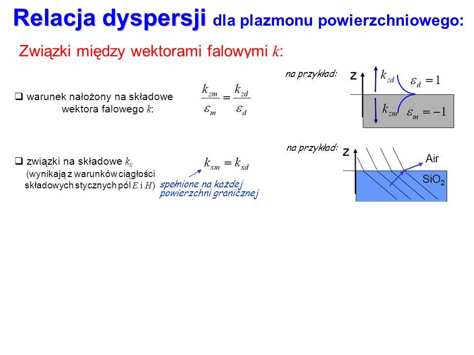 Relacja dyspersji dla plazmonu powierzchniowego: