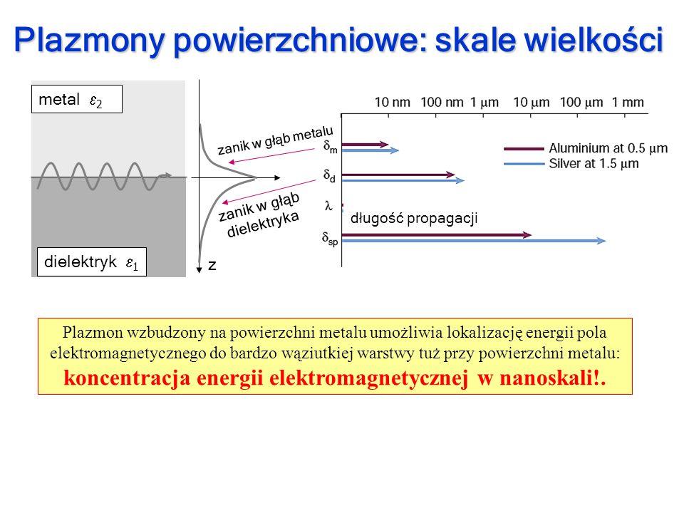 koncentracja energii elektromagnetycznej w nanoskali!.
