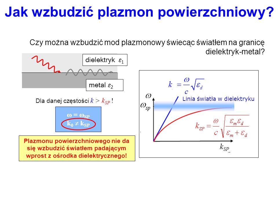 Jak wzbudzić plazmon powierzchniowy