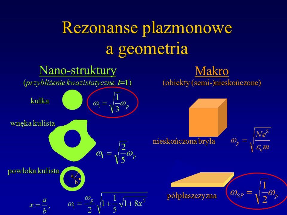 Rezonanse plazmonowe a geometria