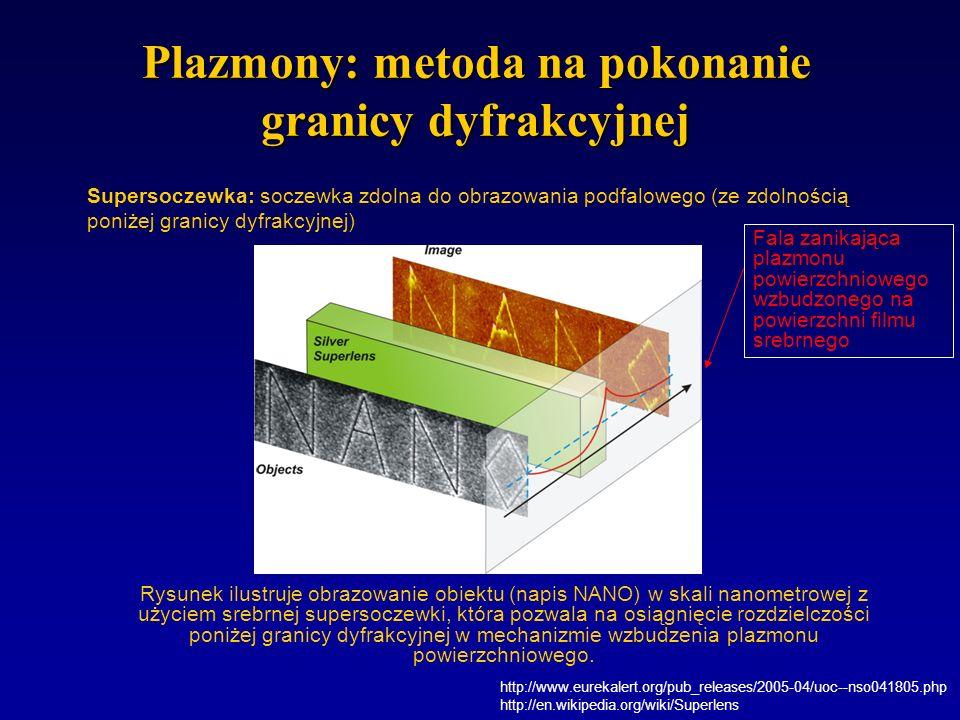 Plazmony: metoda na pokonanie granicy dyfrakcyjnej