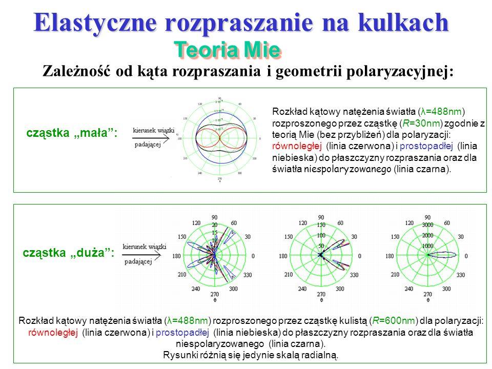 Rysunki różnią się jedynie skalą radialną.