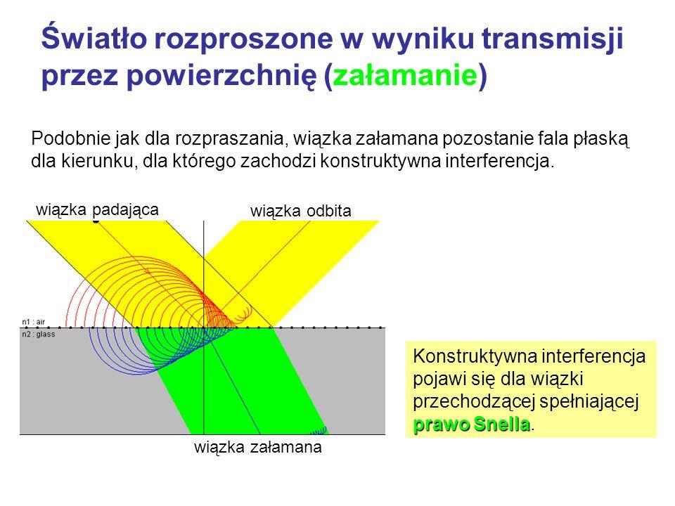 Światło rozproszone w wyniku transmisji przez powierzchnię (załamanie)