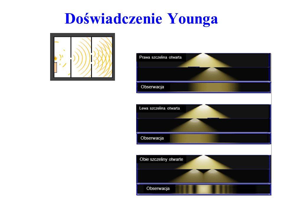 Doświadczenie Younga Obserwacja Obie szczeliny otwarte
