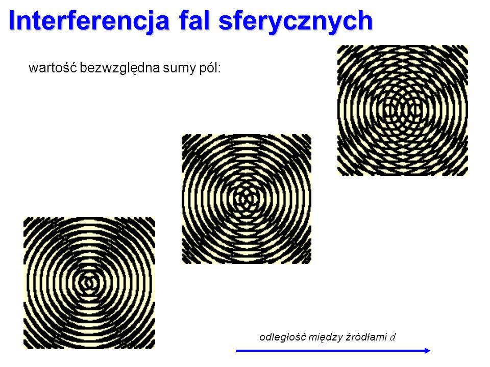 Interferencja fal sferycznych