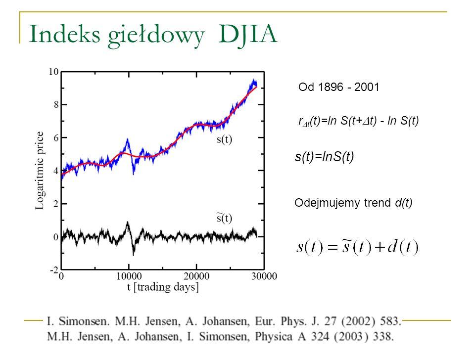 Indeks giełdowy DJIA s(t)=lnS(t) Od 1896 - 2001
