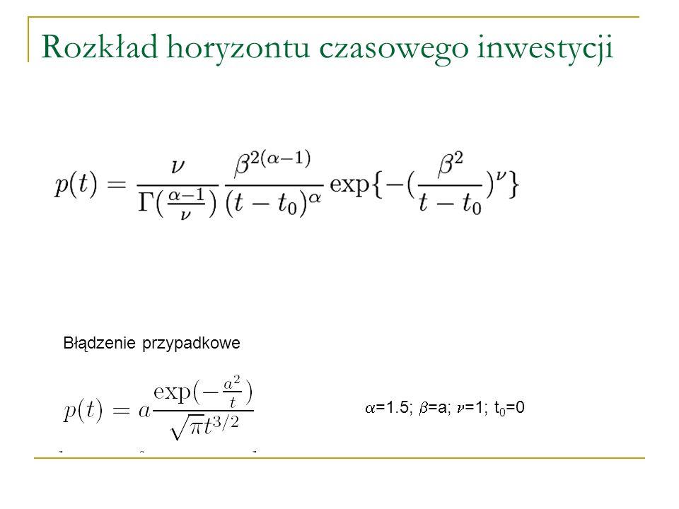 Rozkład horyzontu czasowego inwestycji