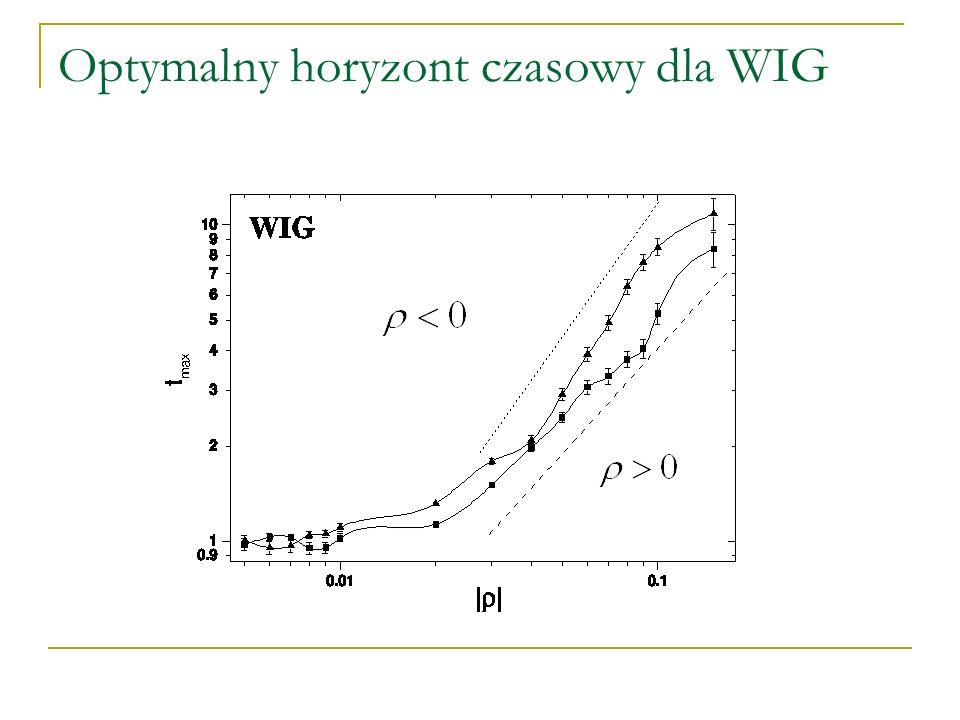 Optymalny horyzont czasowy dla WIG