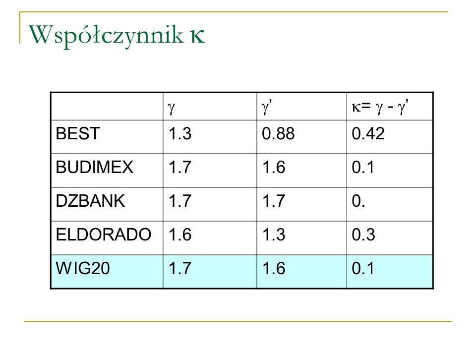 Współczynnik   ' =  - ' BEST 1.3 0.88 0.42 BUDIMEX 1.7 1.6 0.1