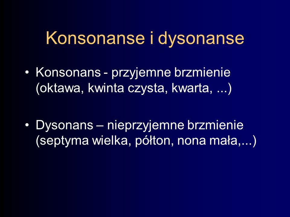 Konsonanse i dysonanse