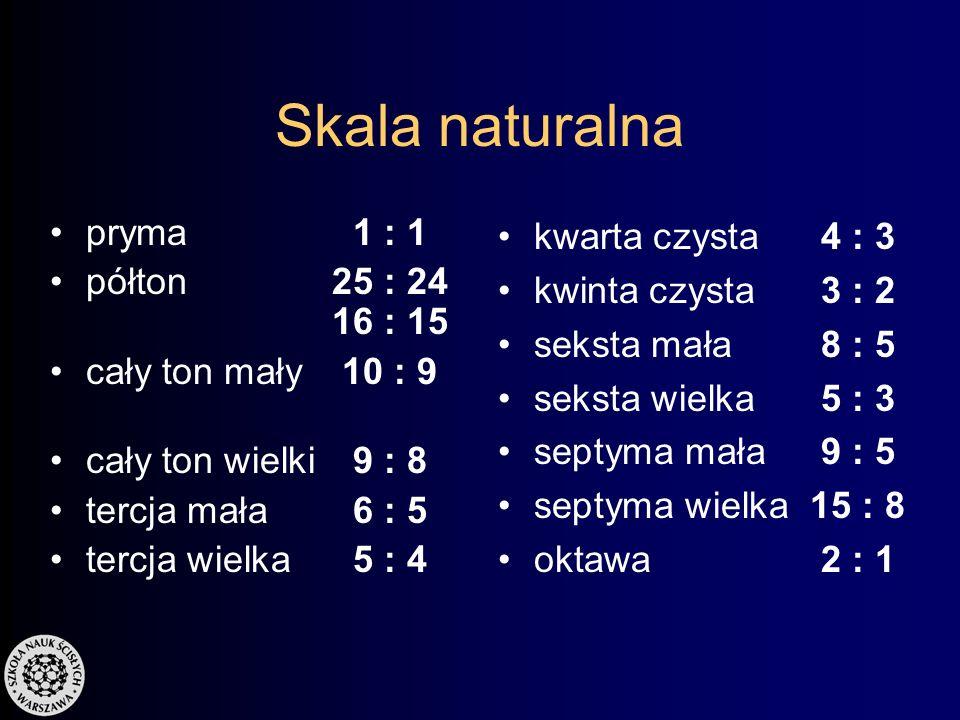 Skala naturalna pryma 1 : 1 półton 25 : 24 16 : 15