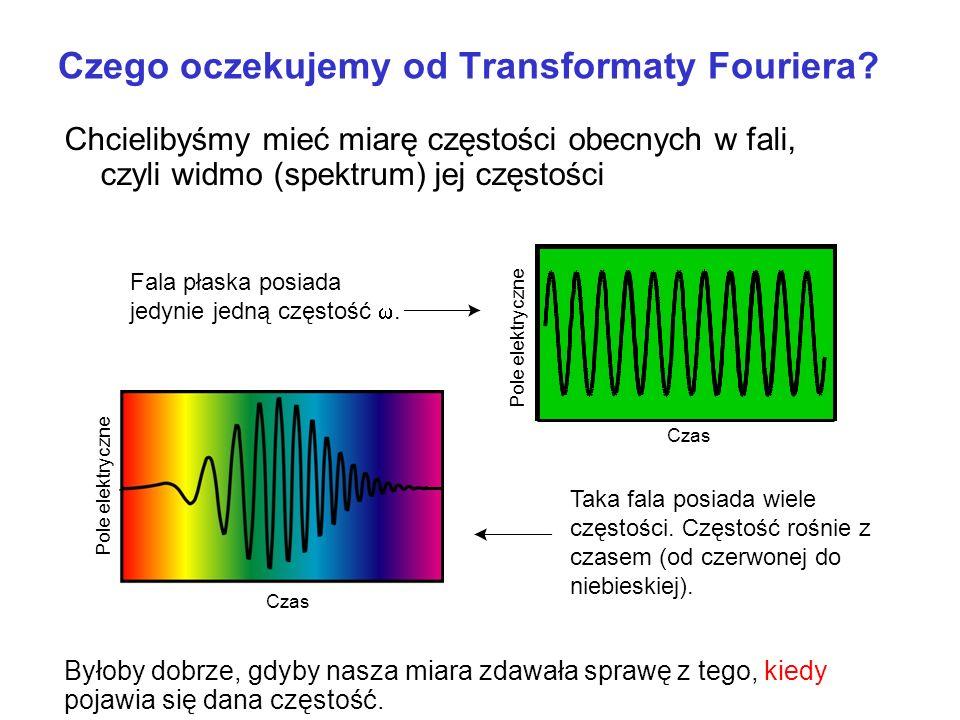 Czego oczekujemy od Transformaty Fouriera