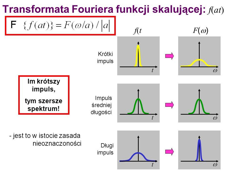 Transformata Fouriera funkcji skalującej: f(at)