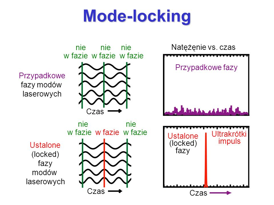 Mode-locking nie nie nie Natężęnie vs. czas w fazie w fazie w fazie